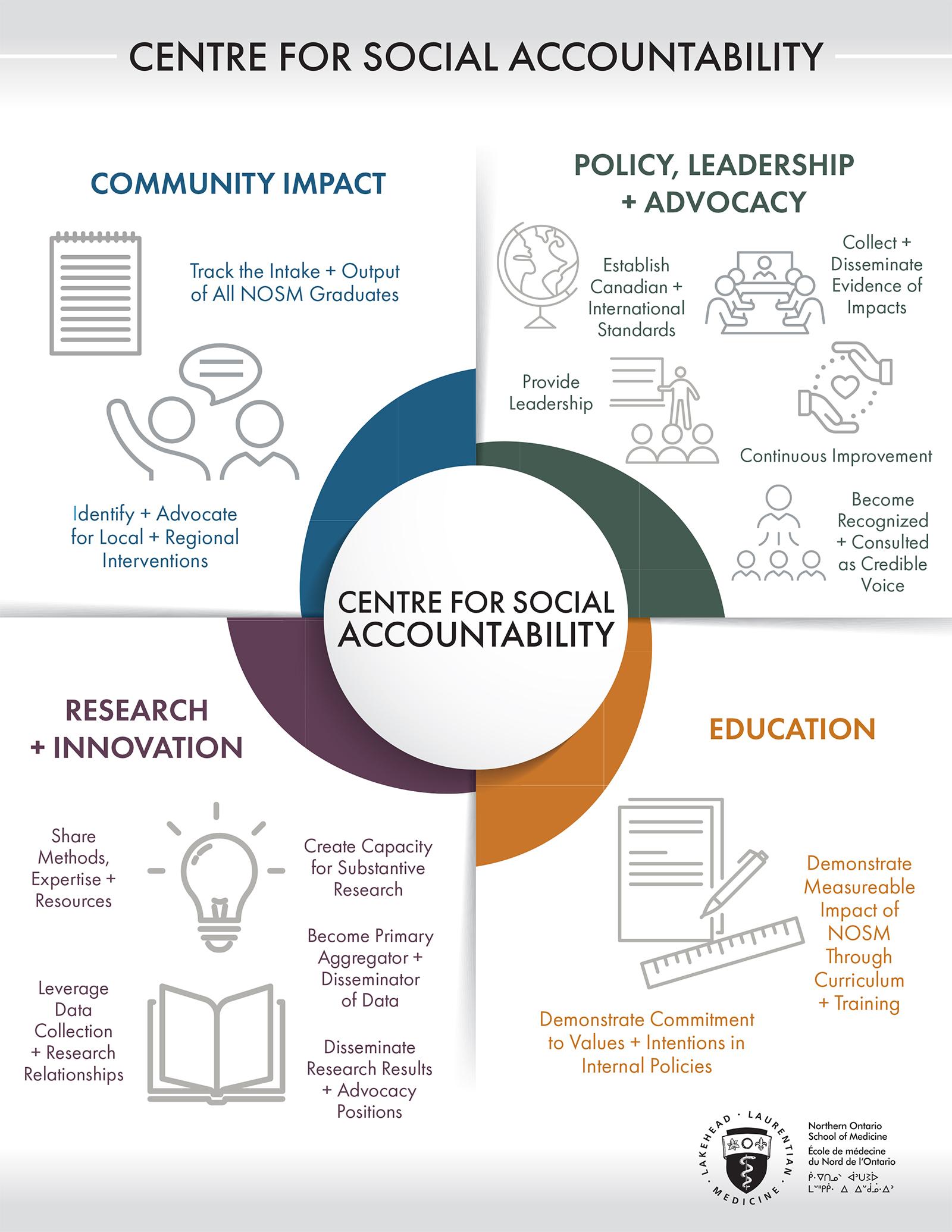 Centre for Social Accountability